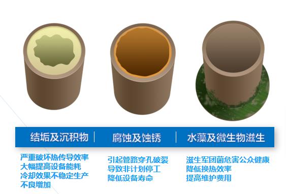 循环水常见问题